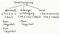 Tafelbild - Bauordnungsverfügungen, § 79 NBauO