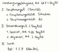 Tafelbild - Genehmigungsfähigkeit, Art. 68 I 1 BayBO