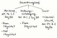 Tafelbild - Bauordnungsverfügungen, Art. 76, 54 II 2 BayBO