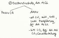 Tafelbild - Problem - Bestandsschutz, Art. 14 GG