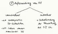 Tafelbild - Problem - Außenwirkung von Verwaltungsvorschriften