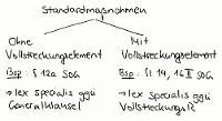 Tafelbild - Standardmaßnahmen, §§ 11 ff. SOG