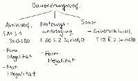 Tafelbild - Bauordnungsverfügungen, §§ 80, 58 II 2 SächsBO