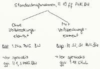 Tafelbild - Standardmaßnahmen, §§ 19 ff. PolG BW