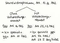 Tafelbild - Standardmaßnahmen, Art. 12 ff. PAG