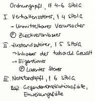 Tafelbild - Ordnungspflichtigkeit, §§ 4-6 SPolG