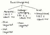 Tafelbild - Bauordnungsverfügungen, §§ 80, 58 I 2 LBauO M-V