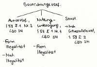 Tafelbild - Bauordnungsverfügungen, § 59 LBO SH