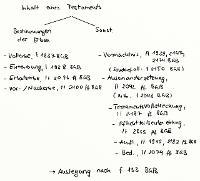 Tafelbild - Inhalt eines Testaments