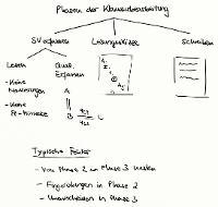 Tafelbild - Phasen der Klausurbearbeitung