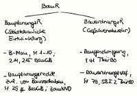 Tafelbild - Baurecht (Überblick)