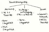 Tafelbild - Bauordnungsverfügungen, §§ 79, 58 I 2 ThürBO