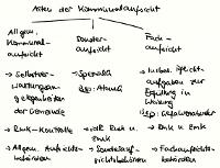 Tafelbild - Arten der Kommunalaufsicht, §§ 111 ff. SächsGemO
