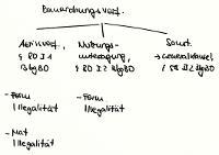 Tafelbild - Bauordnungsverfügungen, §§ 80 I, 58 II 2 BbgBO