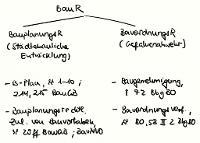 Tafelbild - Baurecht (Uberblick)