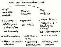 Tafelbild - Arten der Kommunalaufsicht, §§ 127 ff. KSVG