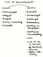 Tafelbild - Mittel der (allgemeinen) Kommunalaufsicht, §§ 118 ff. KSVG