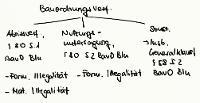 Tafelbild - Bauordnungsverfugungen, §§ 80, 58 I 2 BauO Bln