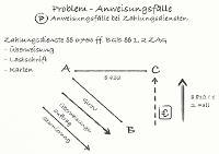 Tafelbild - Problem - Anweisungsfälle bei Zahlungsdiensten